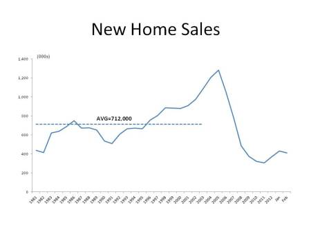 New Home Sales Readjust