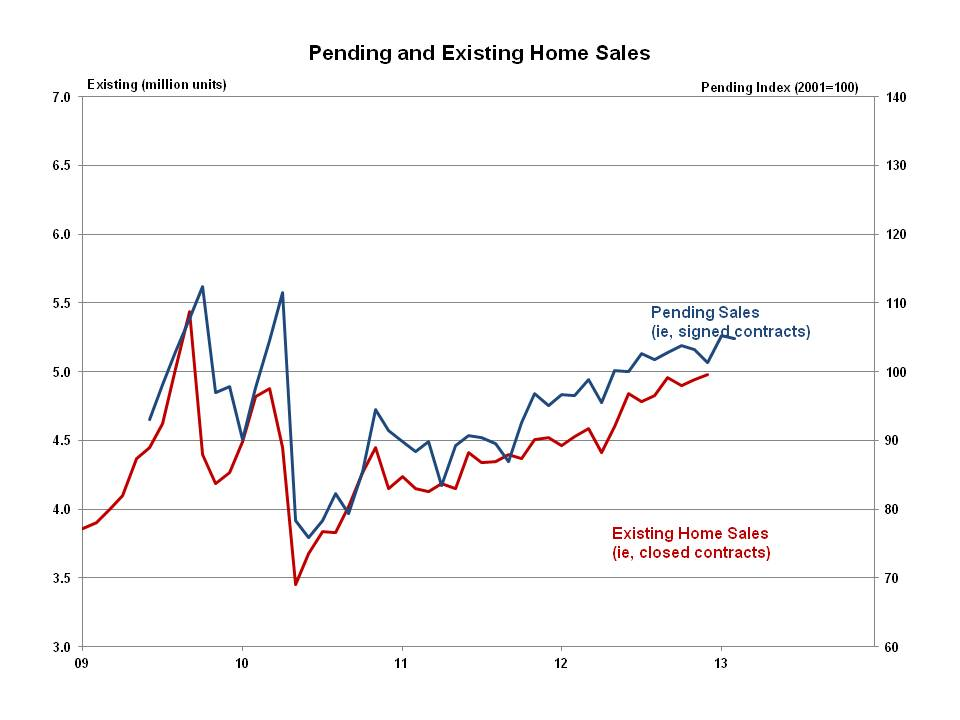 Pending Sales Of Existing Homes