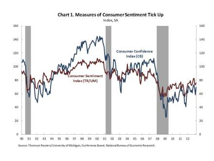 Measures of Consumer Confidence Indicate Widespread Improvement