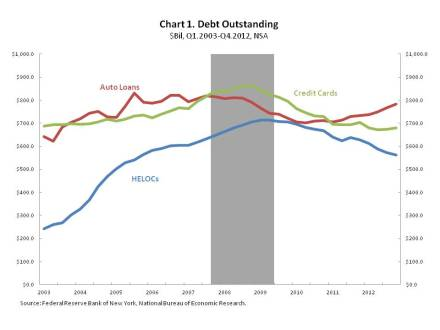 Consumer Credit Expands, but HELOCs Continue Their Decline