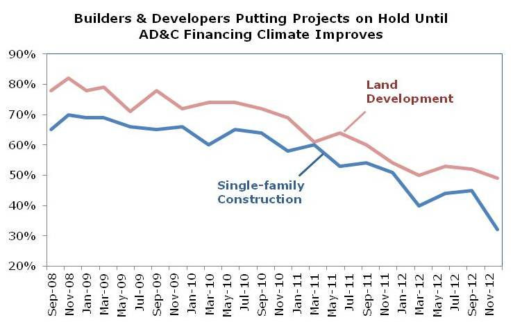 projects on hold Vegas Prices rise 24% ..... Land Hard To Get Nationally