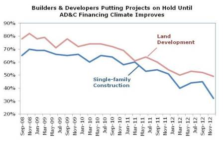 Lingering Problems with AD&C Credit=Shortage of Lots for Builders