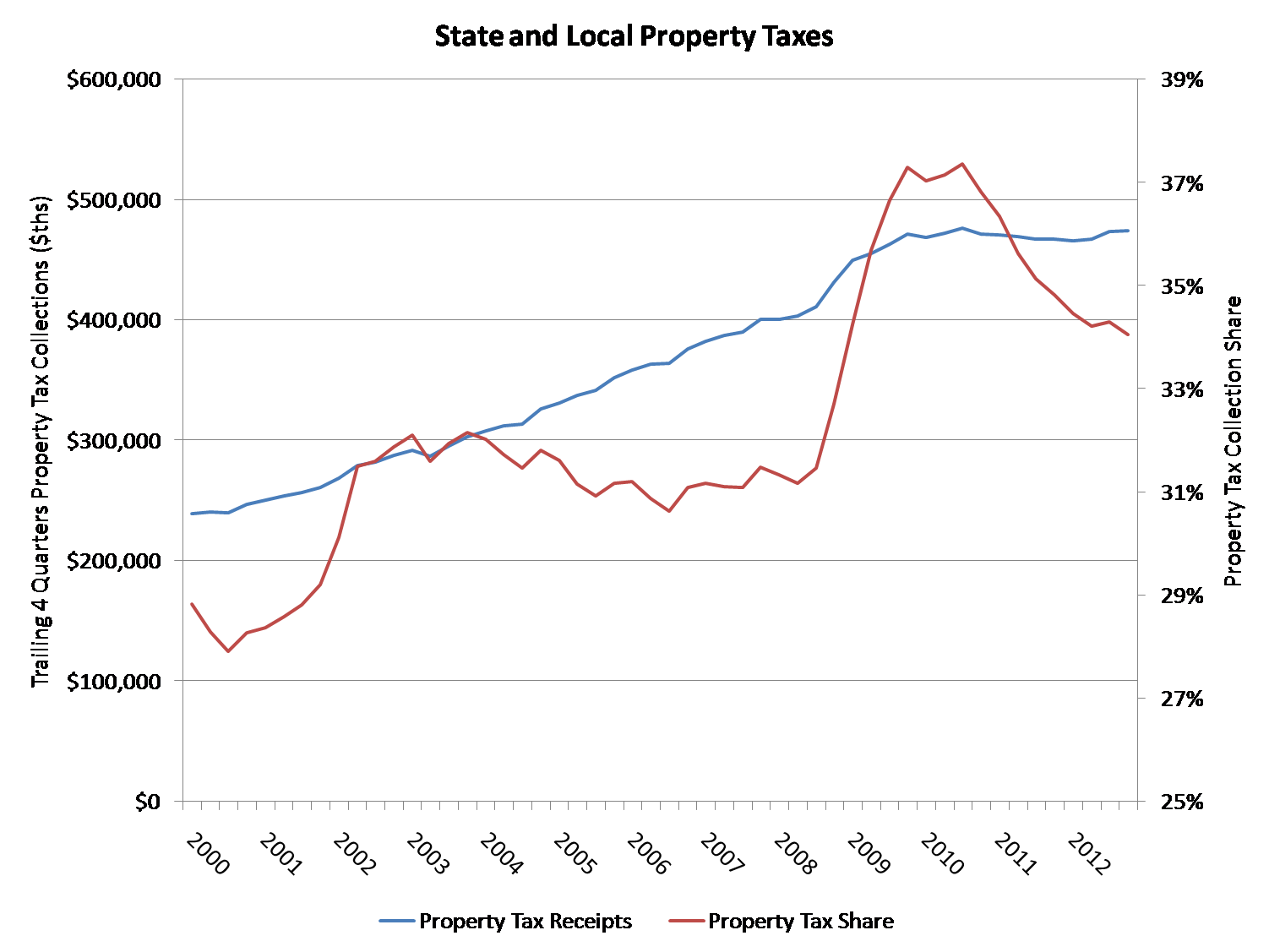 property tax share falls as total tax receipts increase eye on as state local income and corporate tax receipts recovered in recent years the share of local tax collections due to property taxes fell from recession