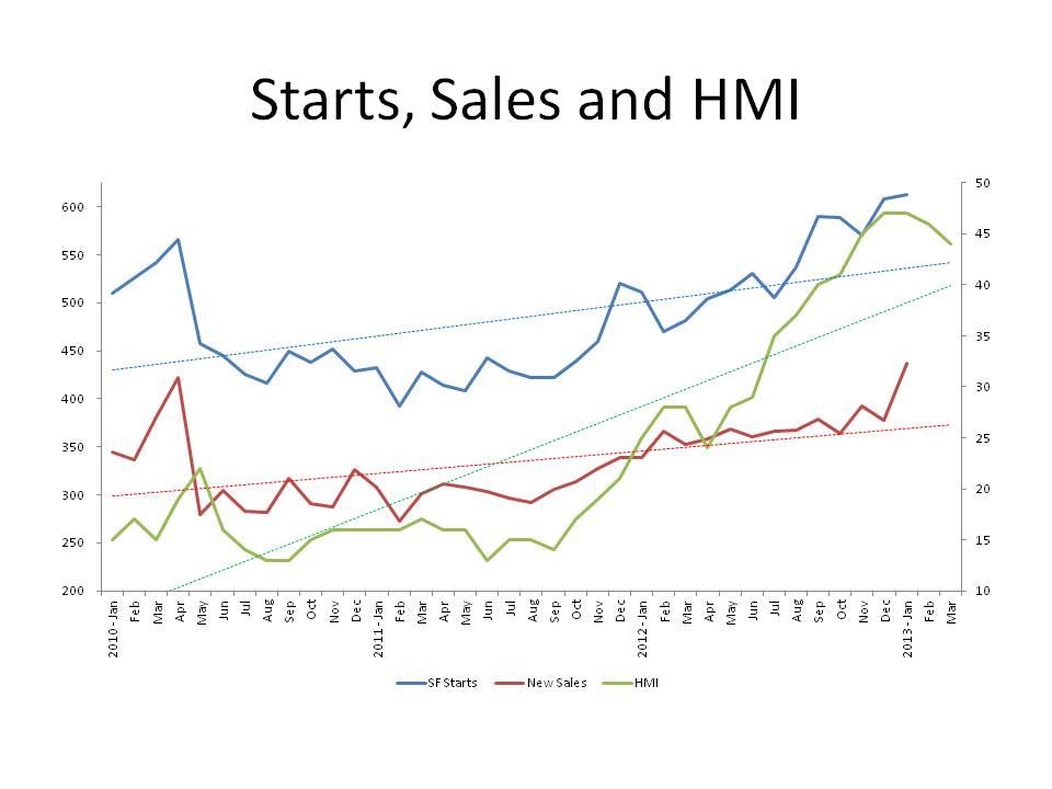 Starts Sales and HMI