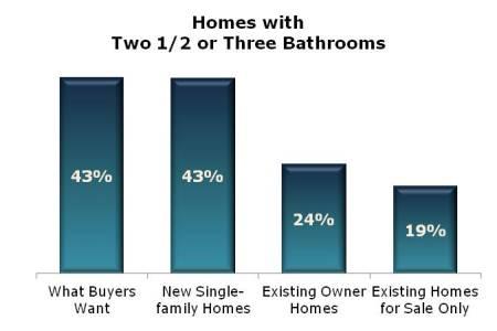 Baths graph