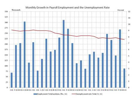 The Employment Situation for March - Bad, But Homebuilding Shines