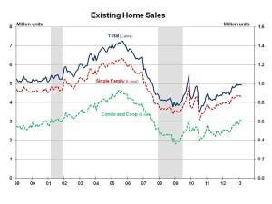 Existing Home Sales March 2013