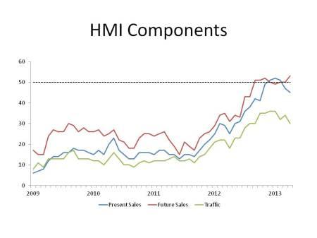 HMI Components