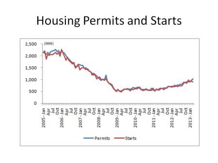Housing Permits and Starts