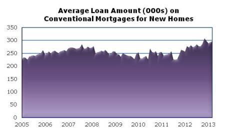 Loan Amt Apr13