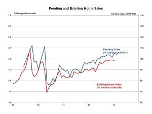 Pending Home Sales March 2013