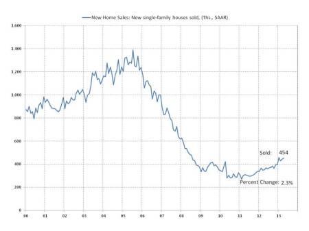 blog housing sales 2013_05