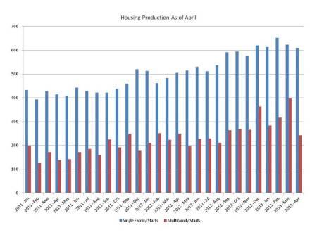 blog housing starts 2013_05