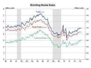 Existing Home Sales April 2013