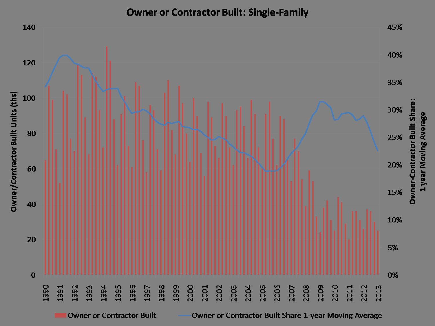 owner_contractor built_1q13
