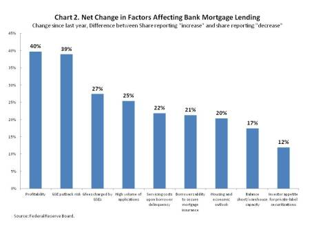 Mortgage Lending Expected to Rise, but Risks Remain   Eye On Housing