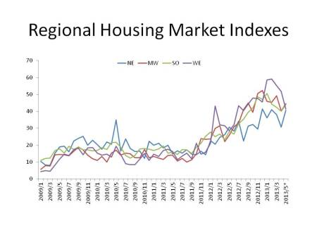Regional Housing Market Indexes_May