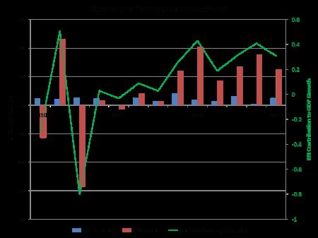 RFI Growth