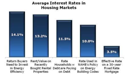 Avg Rates in Housing
