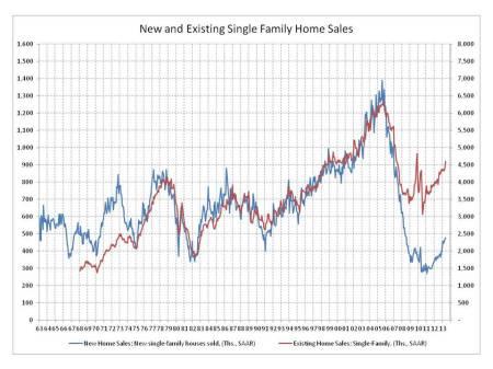 blog housing sales 2013_06