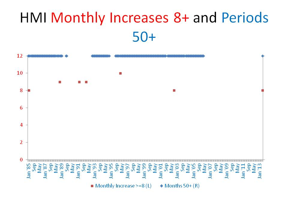 HMI Monthly Increases 8+ and Periods 50