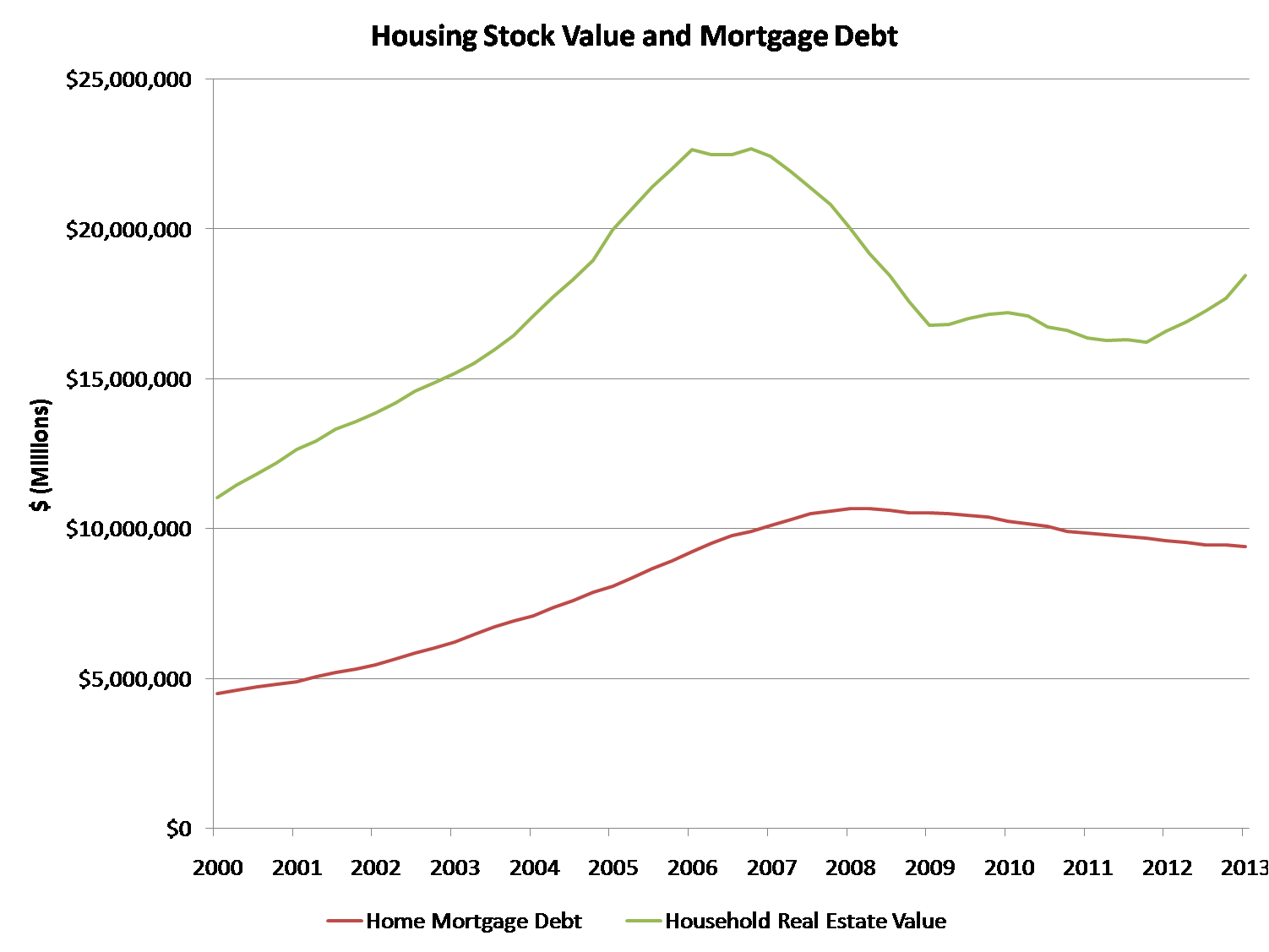 Housing Value and Debt