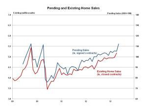 Pending Home Sales May 2013