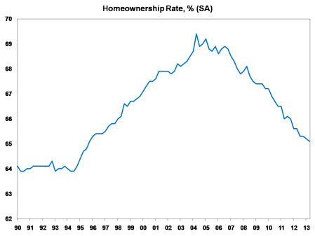 homeowner rate