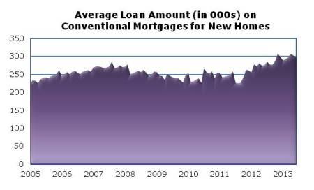 Loan Amt June13