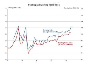 Pending Home Sales June 2013