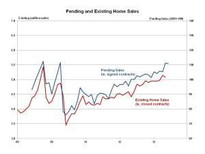 Pending Home Sales June 2013