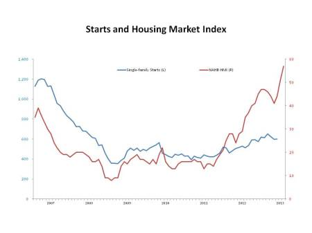 Starts and Housing Market Index