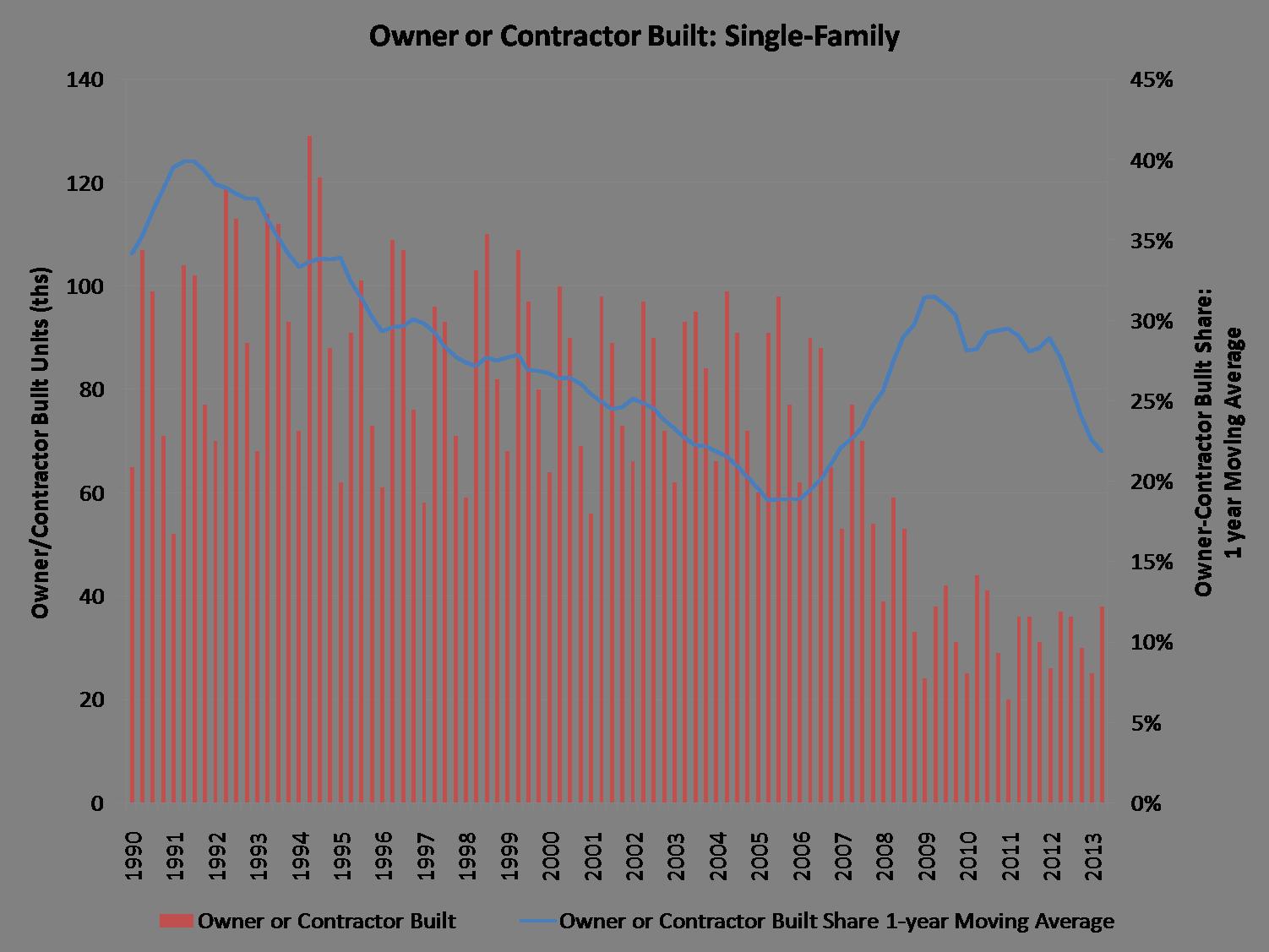 contractor built_q2_13