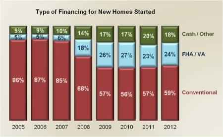 Financing Type