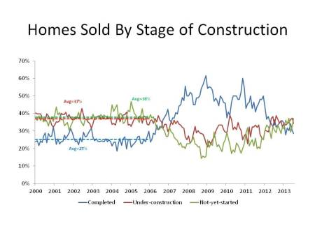 Homes Sold By Stage of Construction