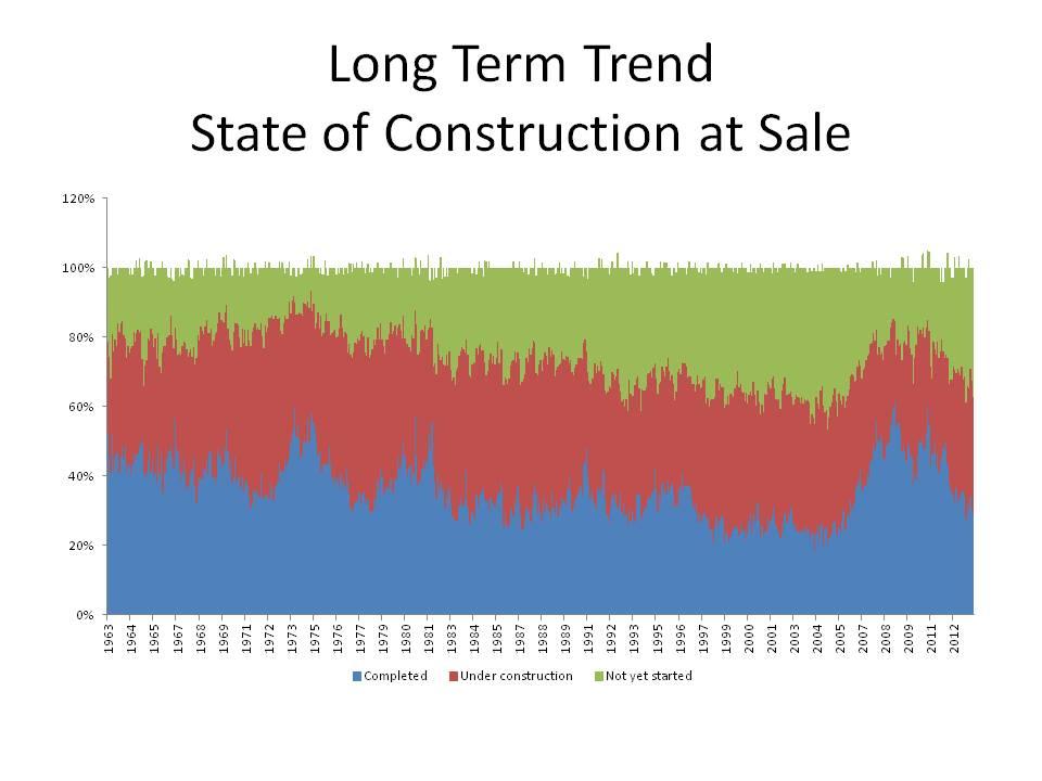 Long Term Trend
