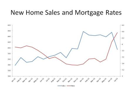 New Home Sales and Mortgage Rates