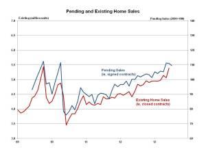 Pending Home Sales July 2013