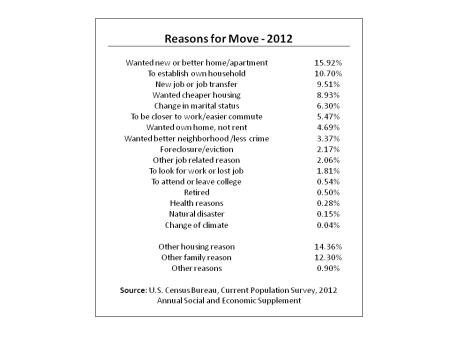 ReasonsForMove