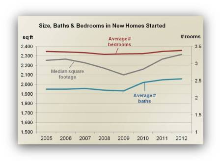 Size of New Homes