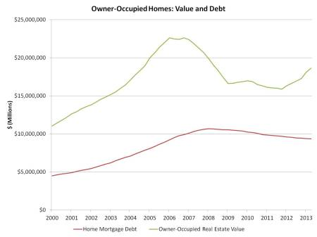 Home value and debt