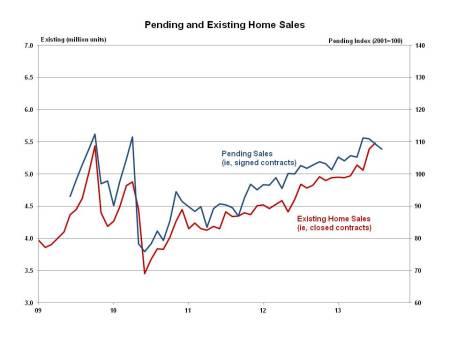 Pending Home Sales August 2013