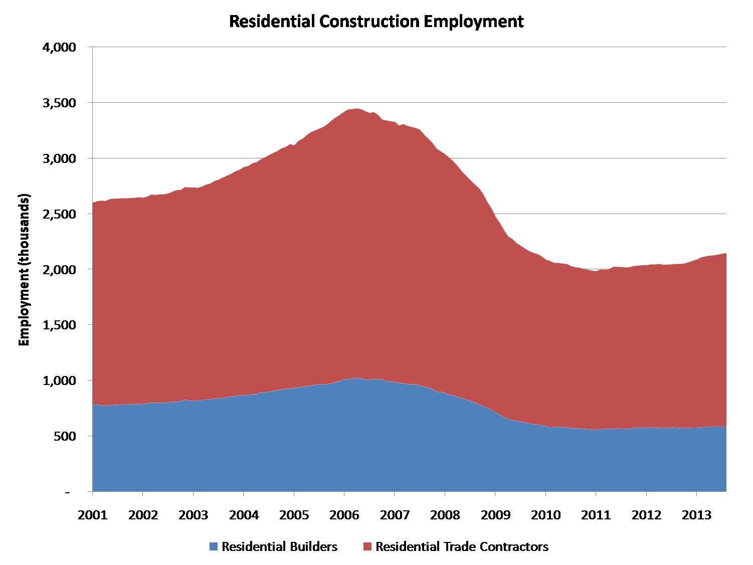 construction employment update unfilled jobs eye on housing res constr