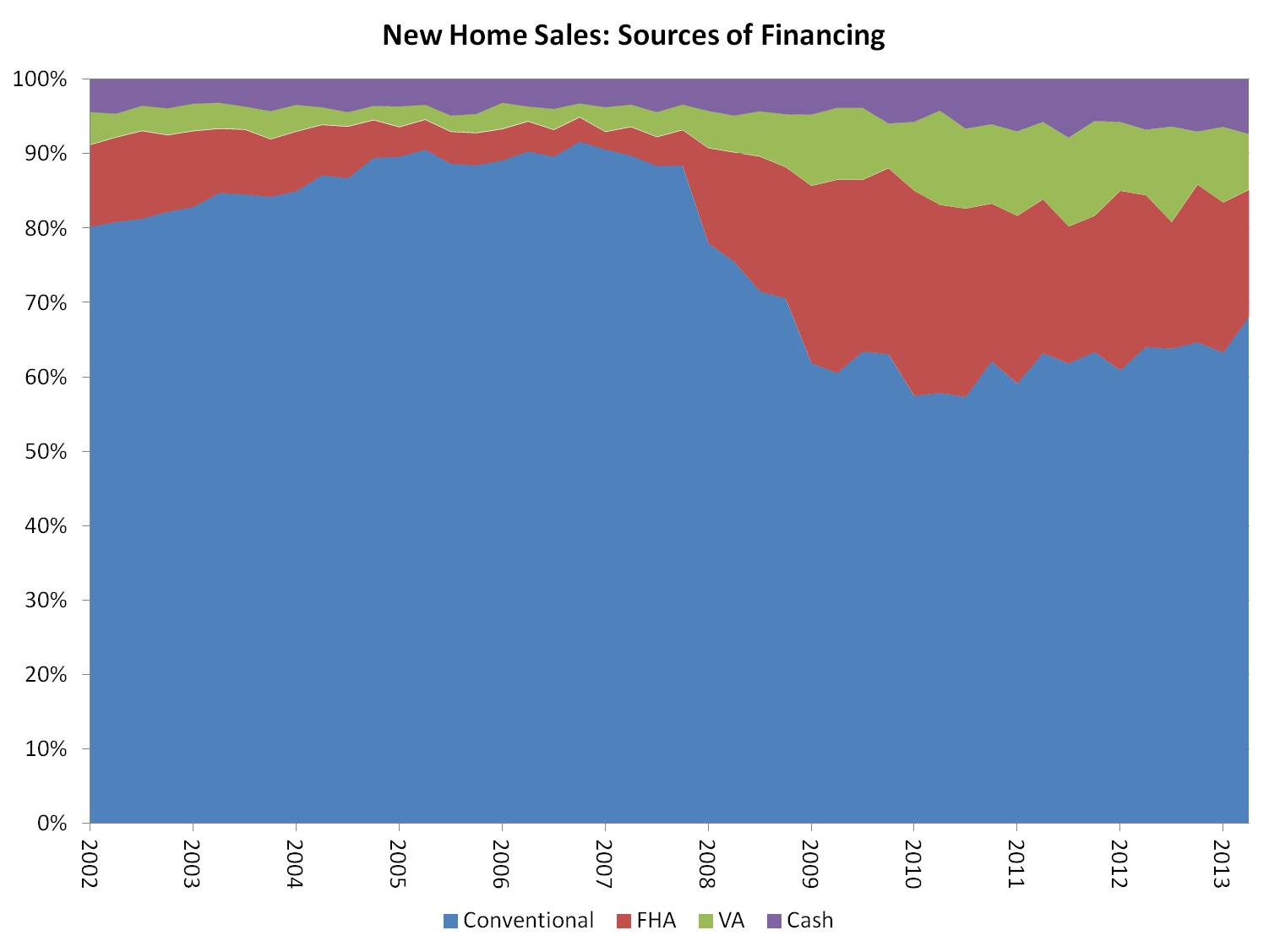 Sources of new home sales financing eye on housing for New home sources