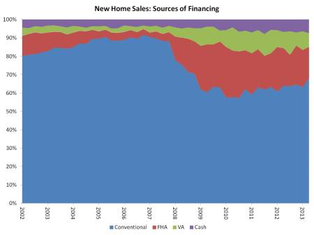 sales by financing