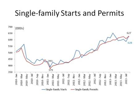 Single-family Starts and Permits