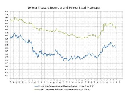 blog FOMC minutes 2013_10