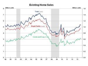 Existing Home Sales September 2013