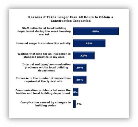 Inspections Reasons