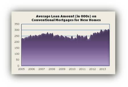 Loan Amt Sep13